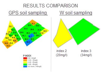 GPS soil sampling versus w soil sampling in Suffolk